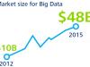 Rynek Big Data będzi...