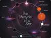 Cykl życiowy gwiazdy